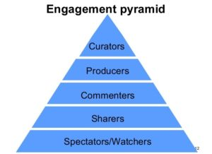 Social-media-Engagement-Pyramid