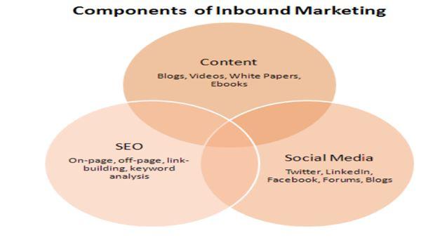 How-to-start-a-digital-marketing-company-Inbound-Marketing-Eazywalkers